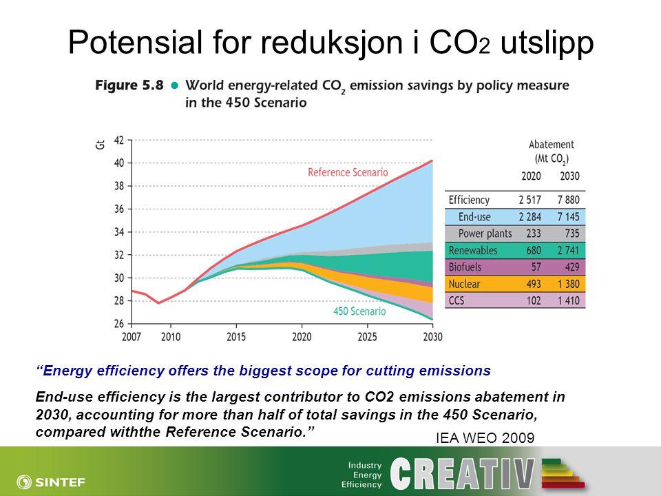 Potensial for reduksjon i CO2 utslipp