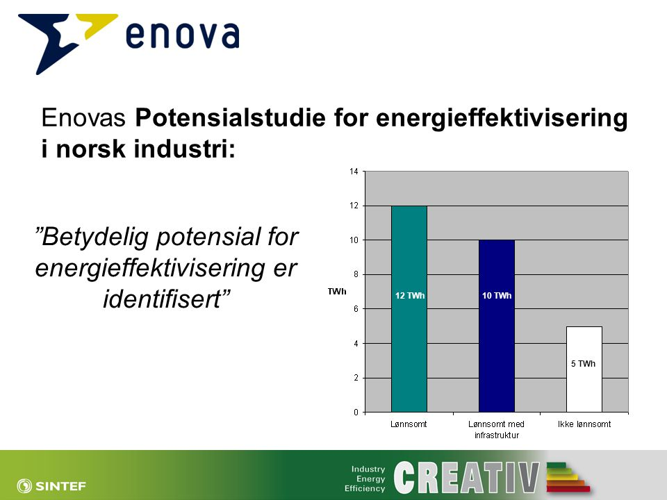 Betydelig potensial for energieffektivisering er identifisert
