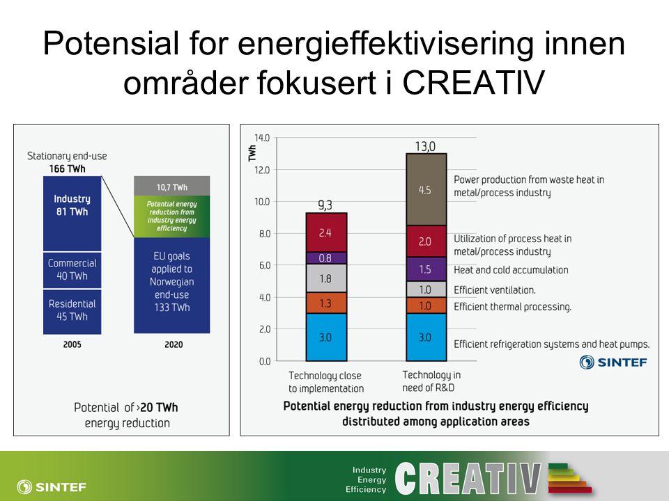 Potensial for energieffektivisering innen områder fokusert i CREATIV