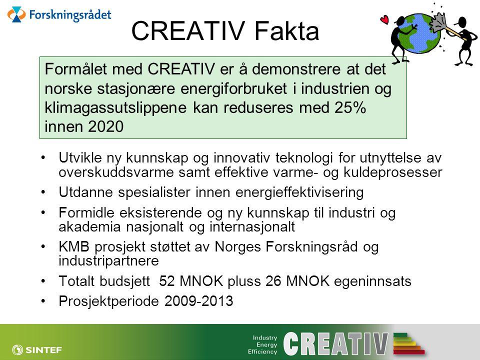CREATIV Fakta