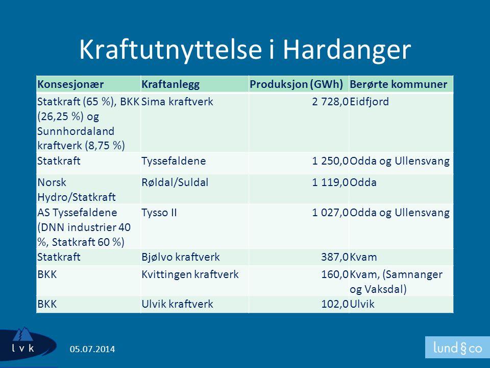 Kraftutnyttelse i Hardanger