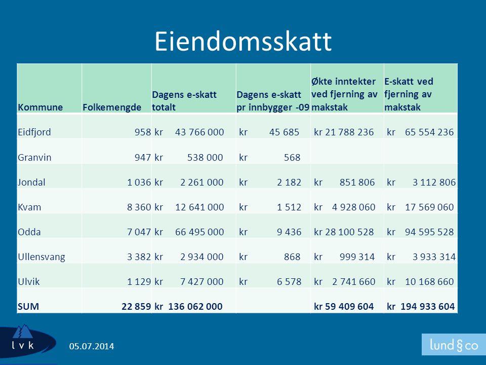 Eiendomsskatt Kommune Folkemengde Dagens e-skatt totalt