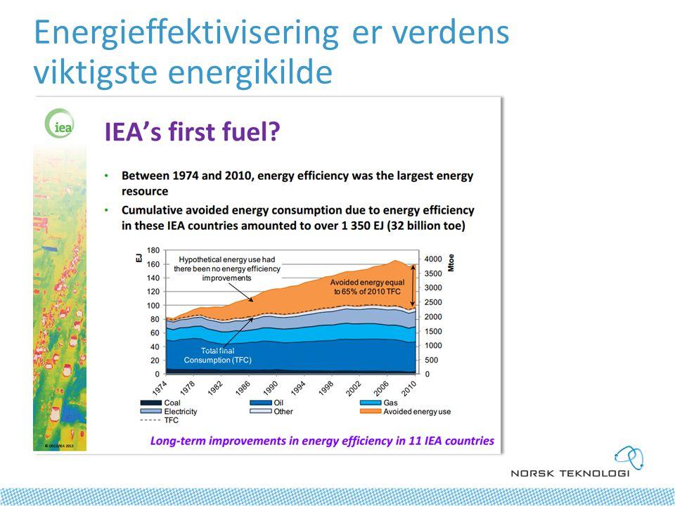 Energieffektivisering er verdens viktigste energikilde