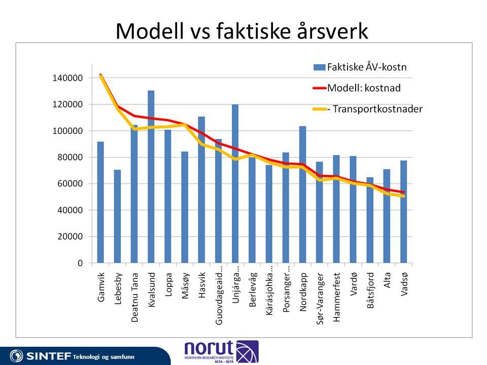 Modell vs faktiske årsverk