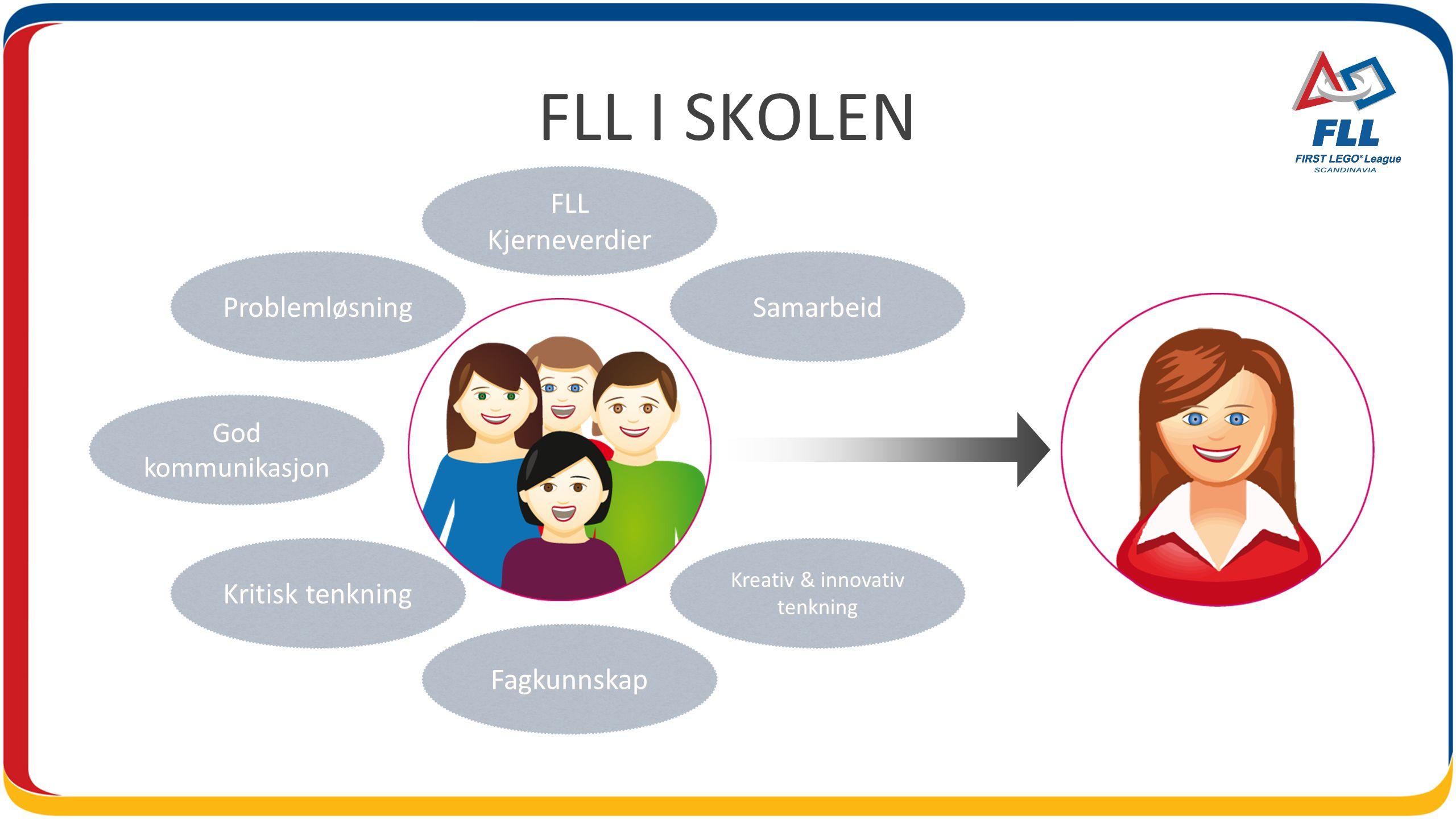 FLL I SKOLEN FLL Kjerneverdier Problemløsning Samarbeid