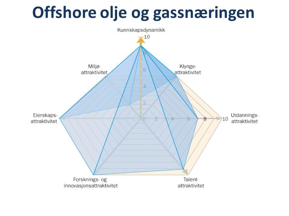 Offshore olje og gassnæringen