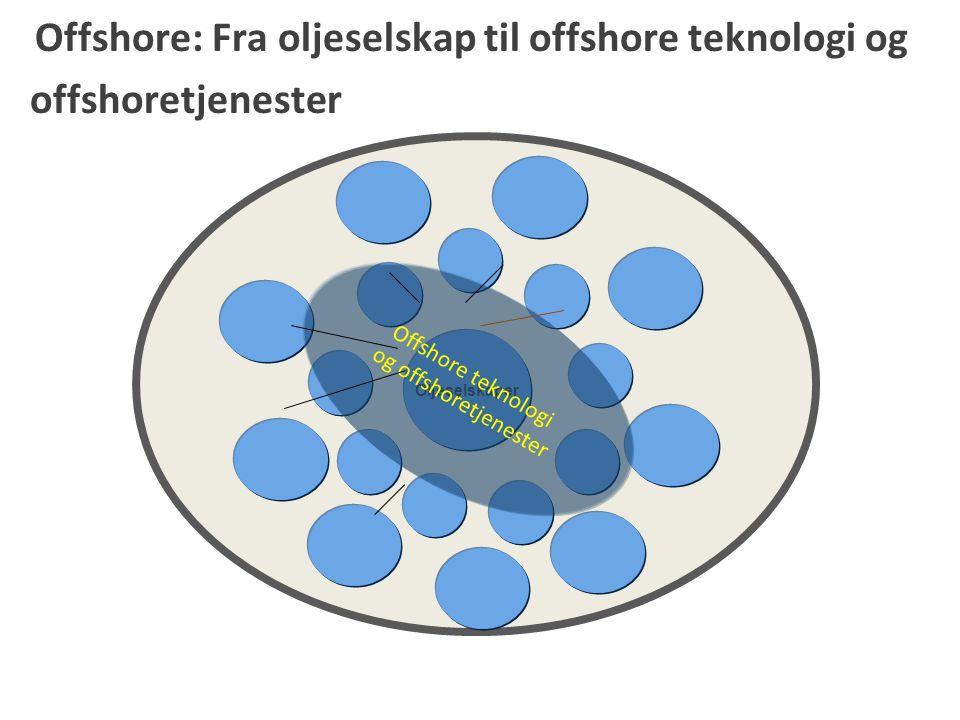 Offshore: Fra oljeselskap til offshore teknologi og offshoretjenester