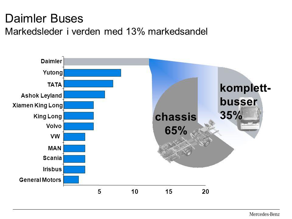 Daimler Buses Markedsleder i verden med 13% markedsandel