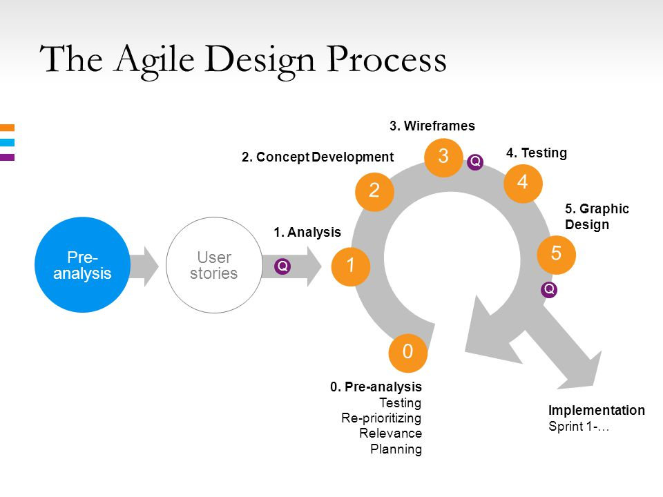The Agile Design Process