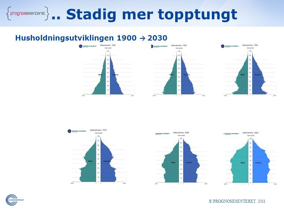 .. Stadig mer topptungt Husholdningsutviklingen 1900 → 2030