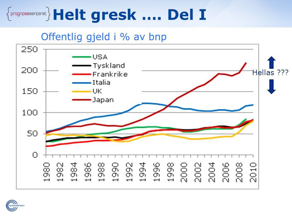 Helt gresk …. Del I Offentlig gjeld i % av bnp Hellas c c