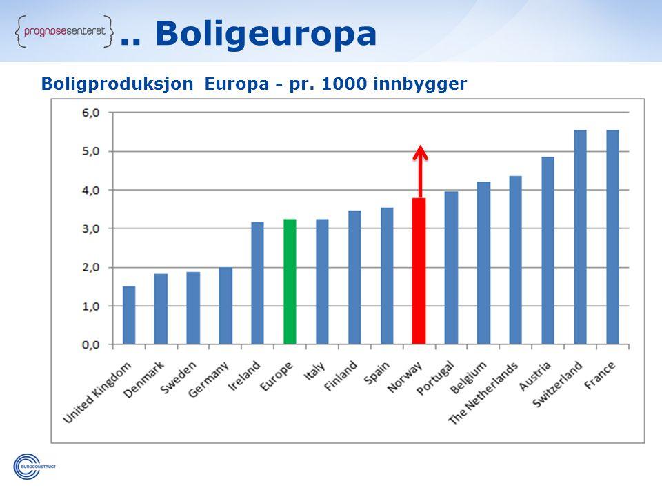 .. Boligeuropa Boligproduksjon Europa - pr. 1000 innbygger