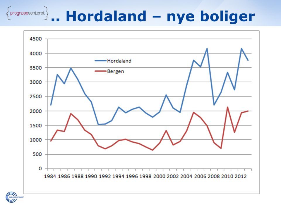 .. Hordaland – nye boliger