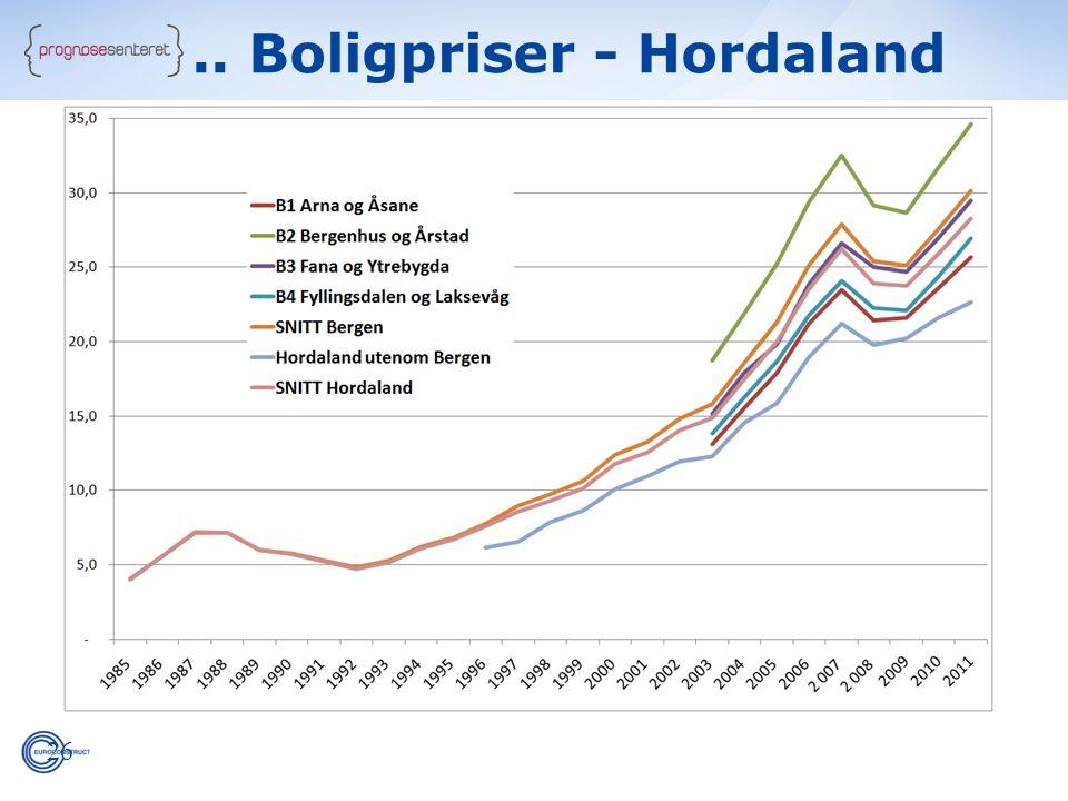 .. Boligpriser - Hordaland