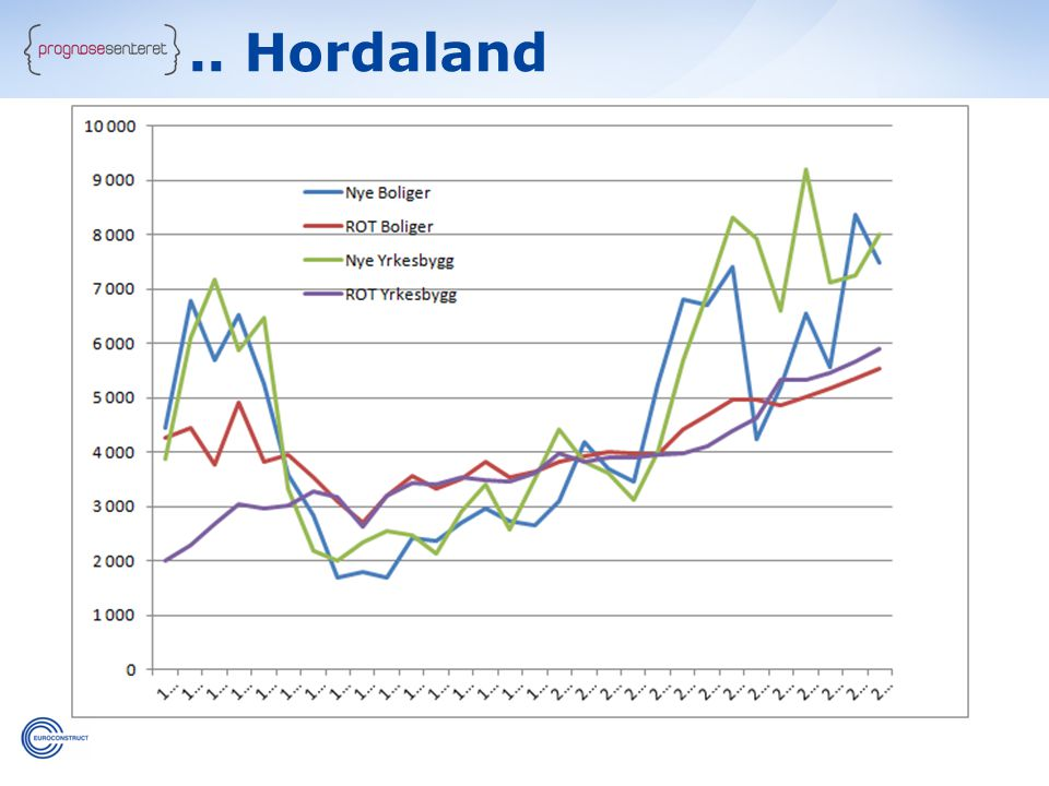 .. Hordaland