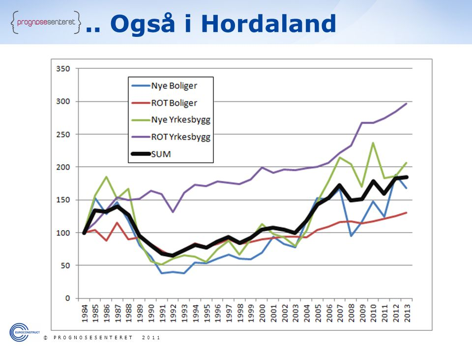 .. Også i Hordaland © PROGNOSESENTERET 2011