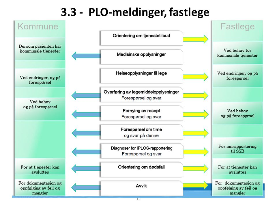 3.3 - PLO-meldinger, fastlege