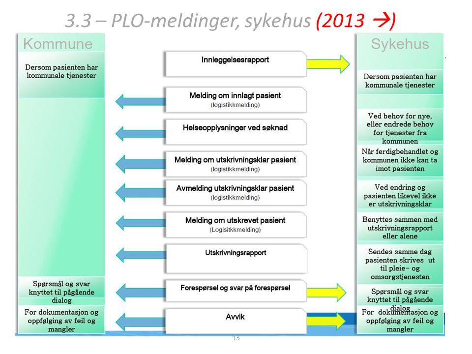 3.3 – PLO-meldinger, sykehus (2013 )