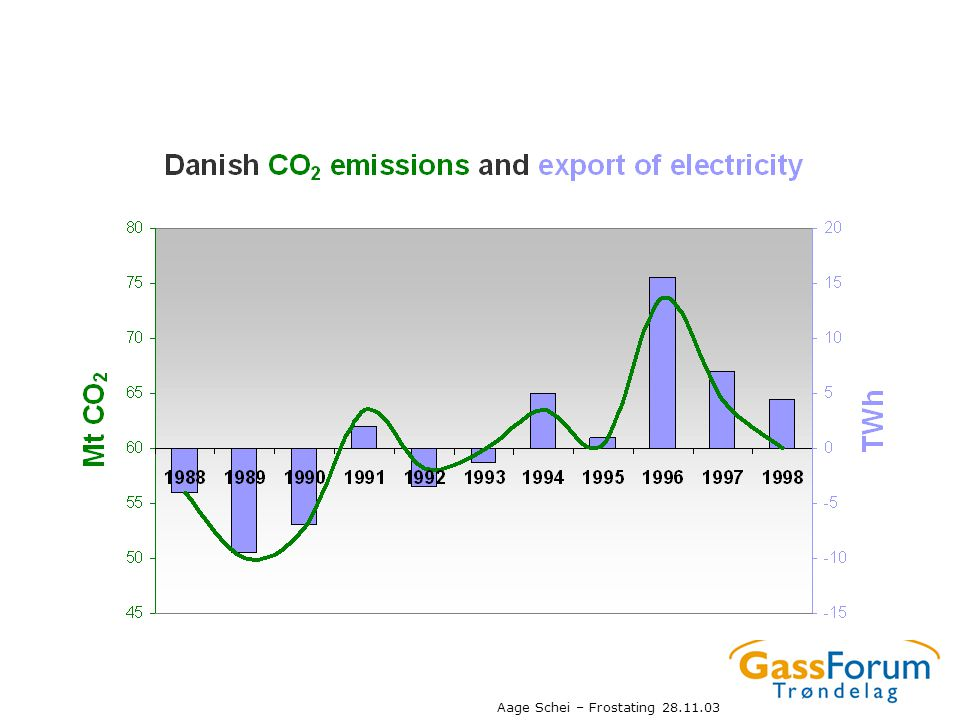 Når vi importerer mye kraft til Norge og Sverige øker utslippene av CO2 i Danmark. Fordi danske kullkraftverk øker produksjonen. Kullkraft gir dobbelt så høye utslipp av CO2 som gasskraft.
