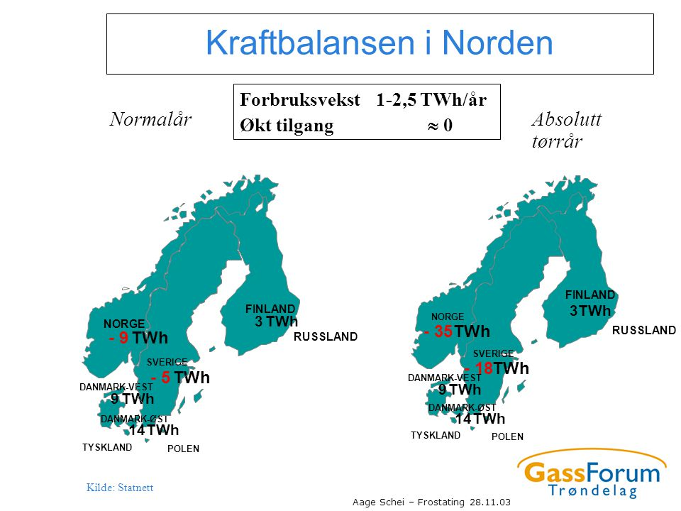 Kraftbalansen i Norden