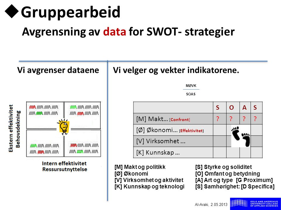 Gruppearbeid Avgrensning av data for SWOT- strategier