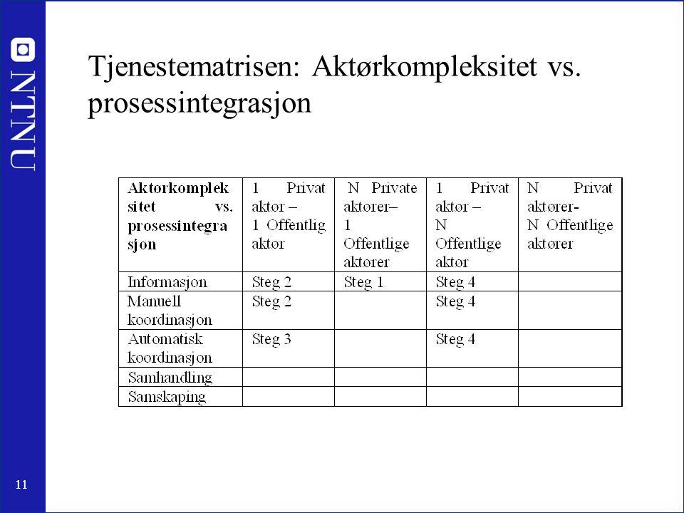 Tjenestematrisen: Aktørkompleksitet vs. prosessintegrasjon