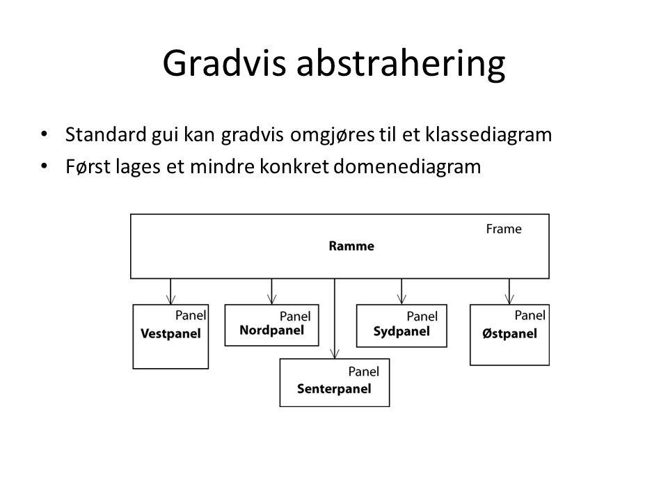 Gradvis abstrahering Standard gui kan gradvis omgjøres til et klassediagram.