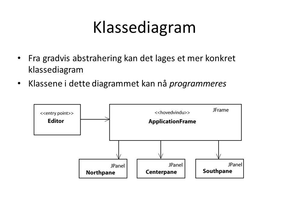 Klassediagram Fra gradvis abstrahering kan det lages et mer konkret klassediagram.
