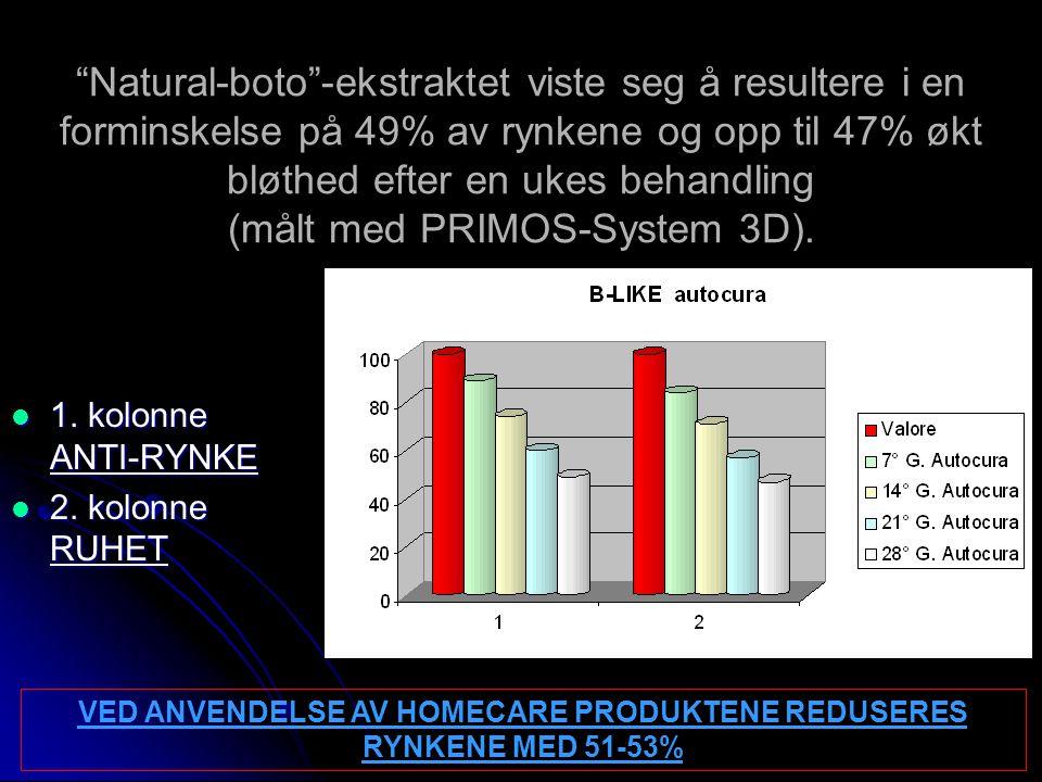 VED ANVENDELSE AV HOMECARE PRODUKTENE REDUSERES RYNKENE MED 51-53%