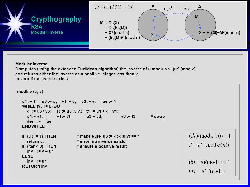 Crypthography RSA Modular inverse