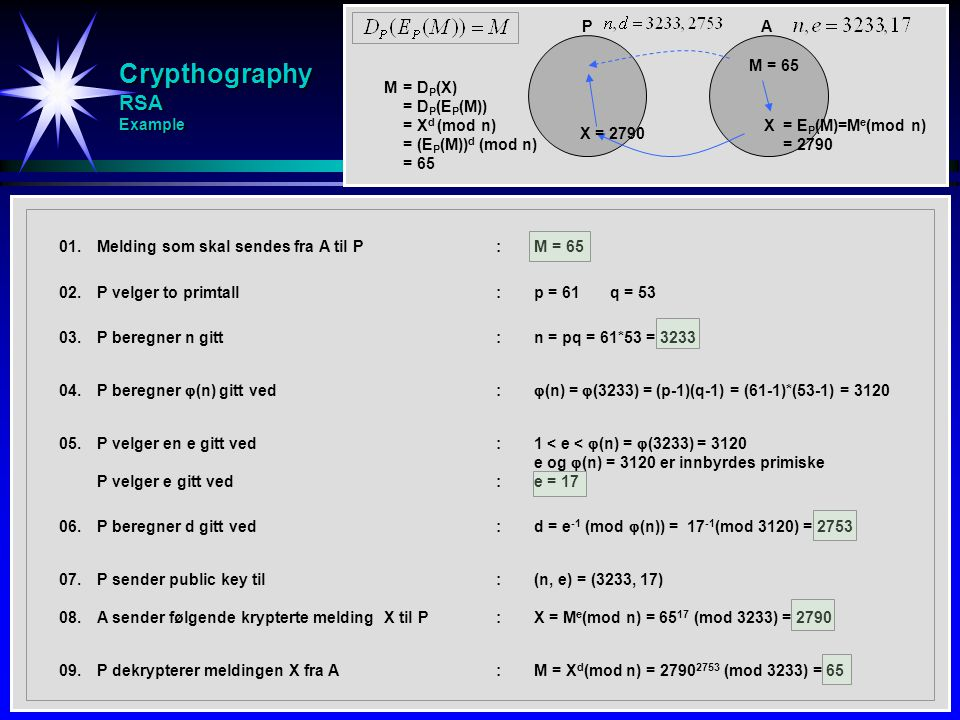 Crypthography RSA Example