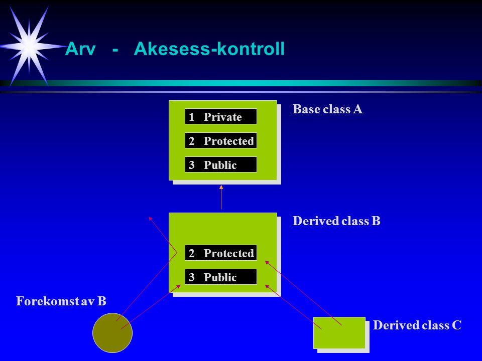 Arv - Akesess-kontroll