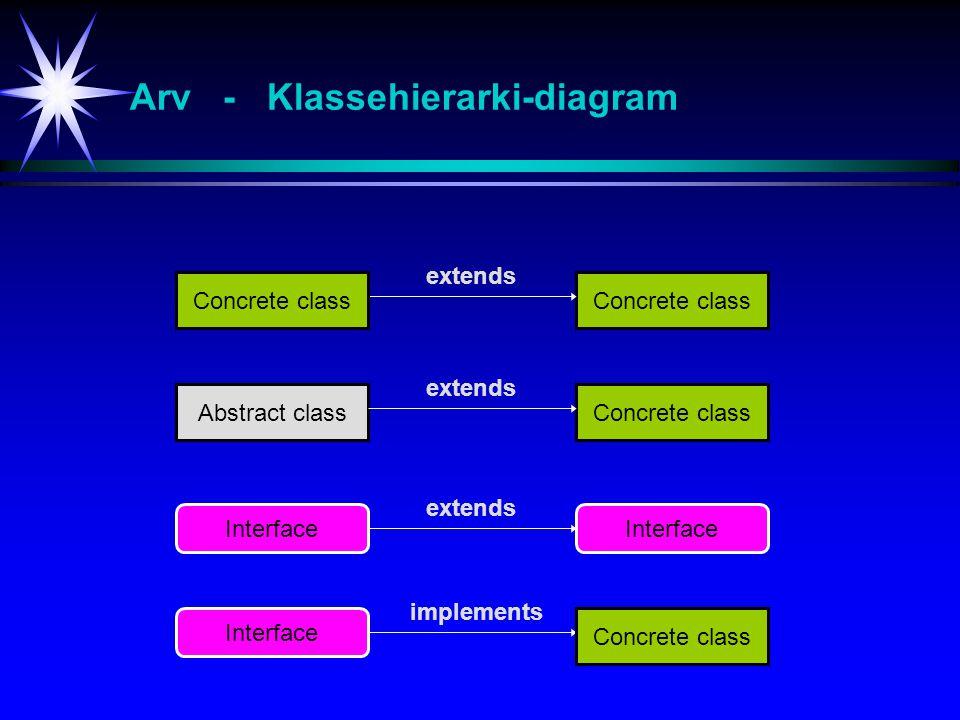 Arv - Klassehierarki-diagram