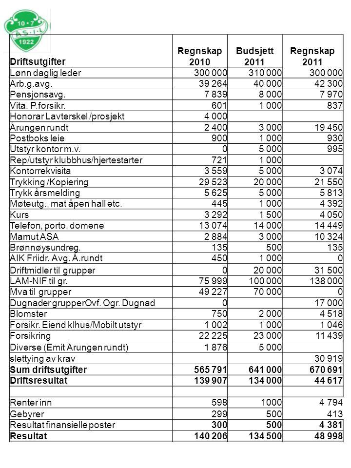 Driftsutgifter Regnskap 2010. Budsjett 2011. Regnskap 2011. Lønn daglig leder. 300 000. 310 000.