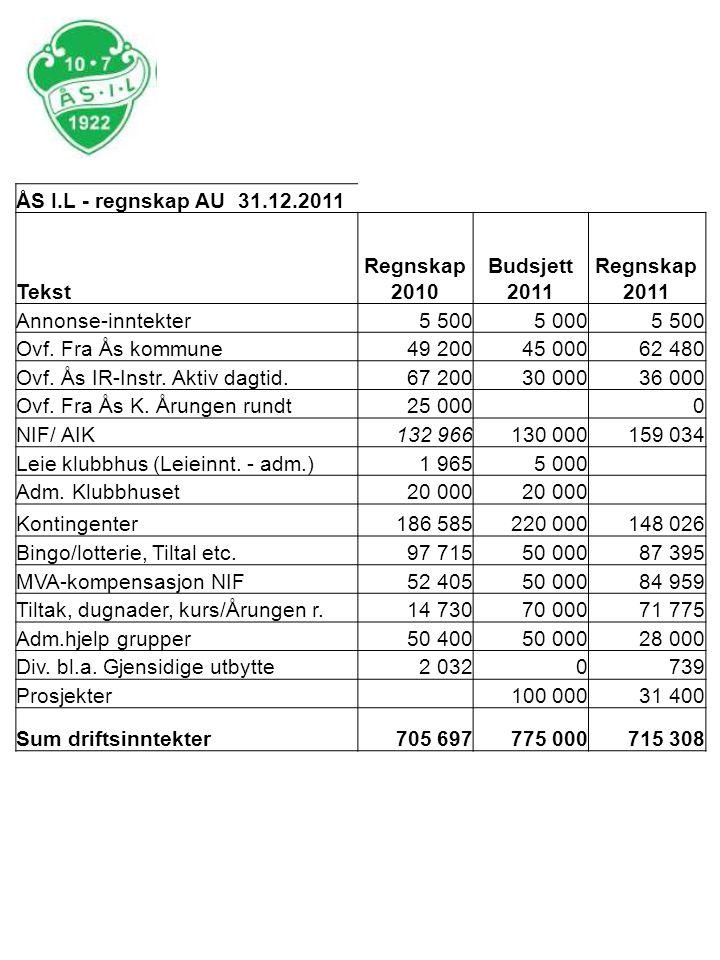 ÅS I.L - regnskap AU 31.12.2011 Tekst. Regnskap 2010. Budsjett 2011. Regnskap 2011. Annonse-inntekter.