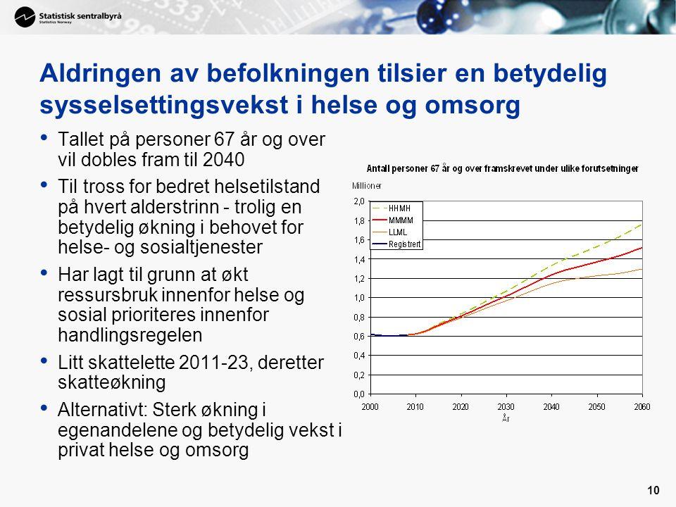 Aldringen av befolkningen tilsier en betydelig sysselsettingsvekst i helse og omsorg