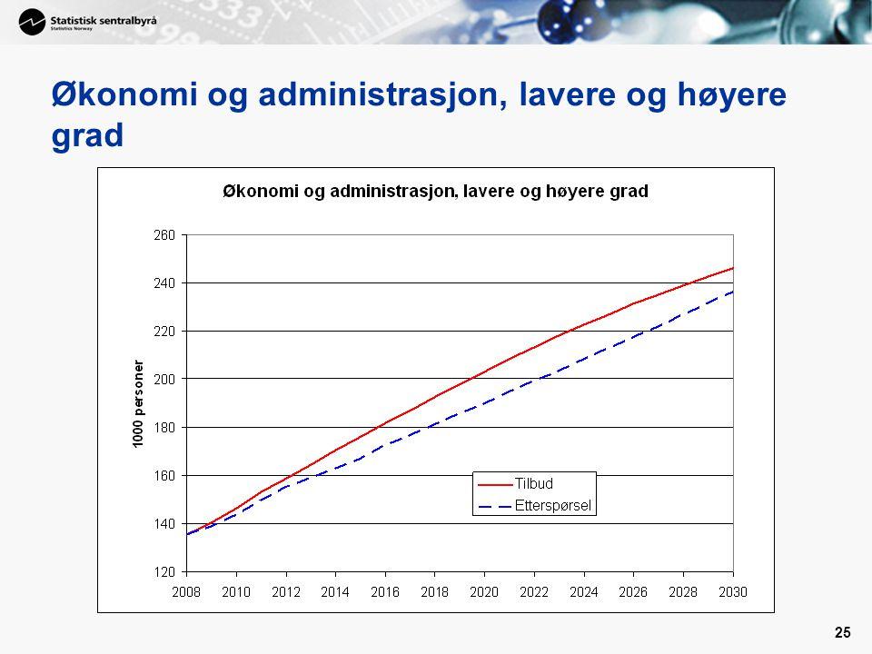 Økonomi og administrasjon, lavere og høyere grad