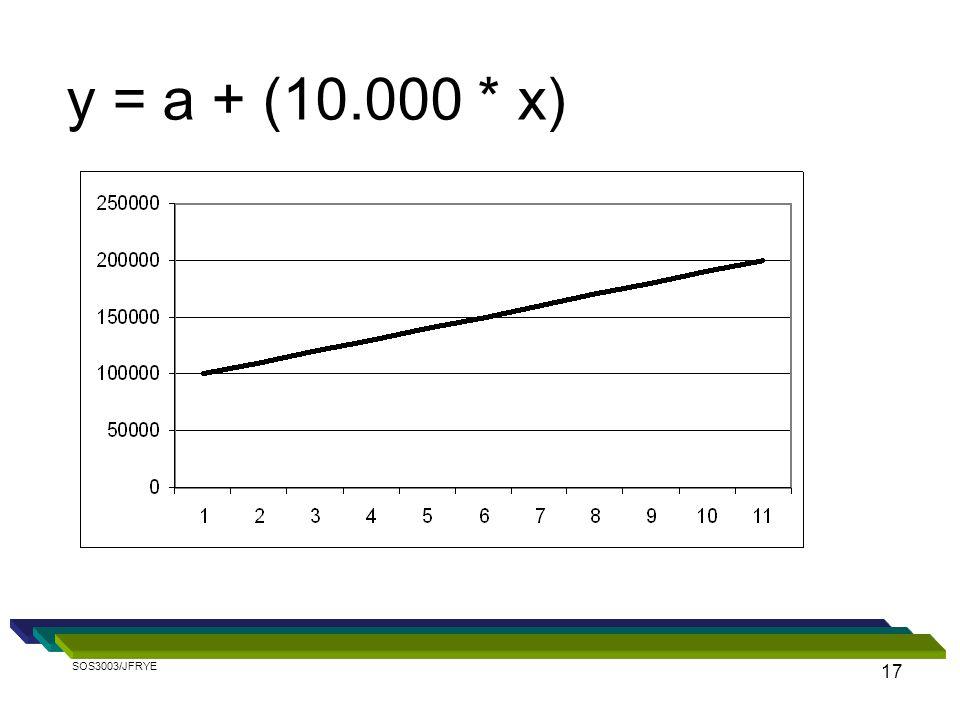 y = a + (10.000 * x) SOS3003/JFRYE