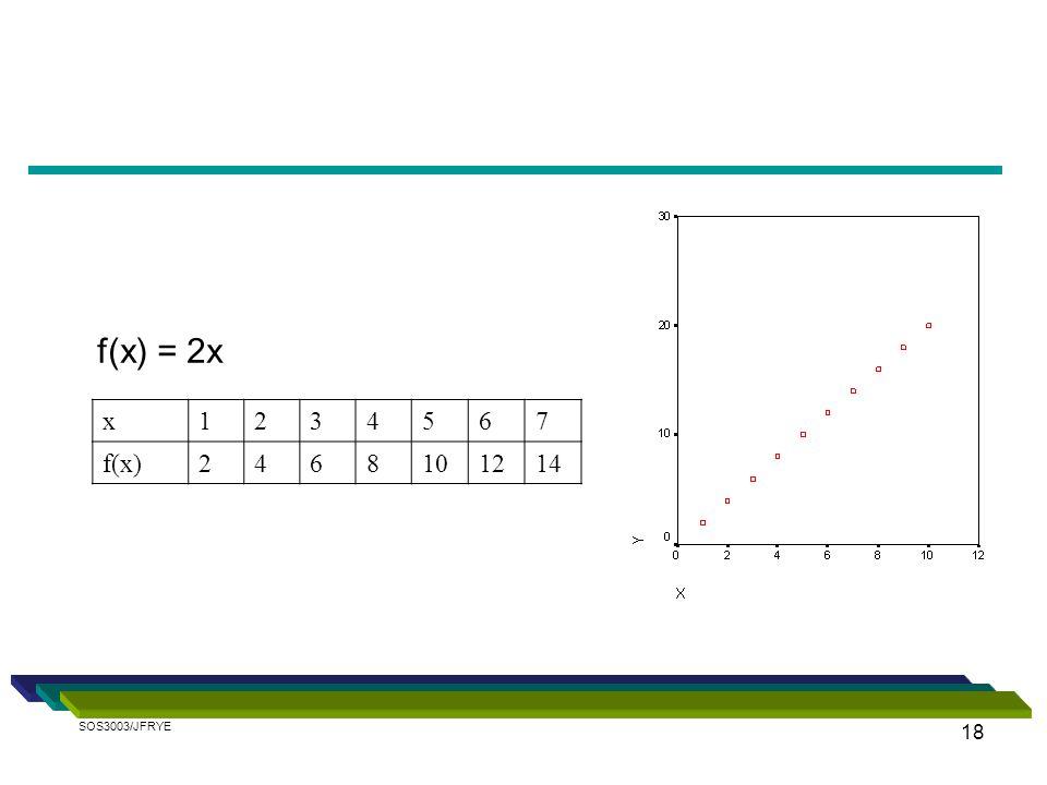 f(x) = 2x x 1 2 3 4 5 6 7 f(x) 8 10 12 14 SOS3003/JFRYE