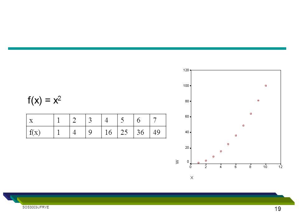 f(x) = x2 x 1 2 3 4 5 6 7 f(x) 9 16 25 36 49 SOS3003/JFRYE