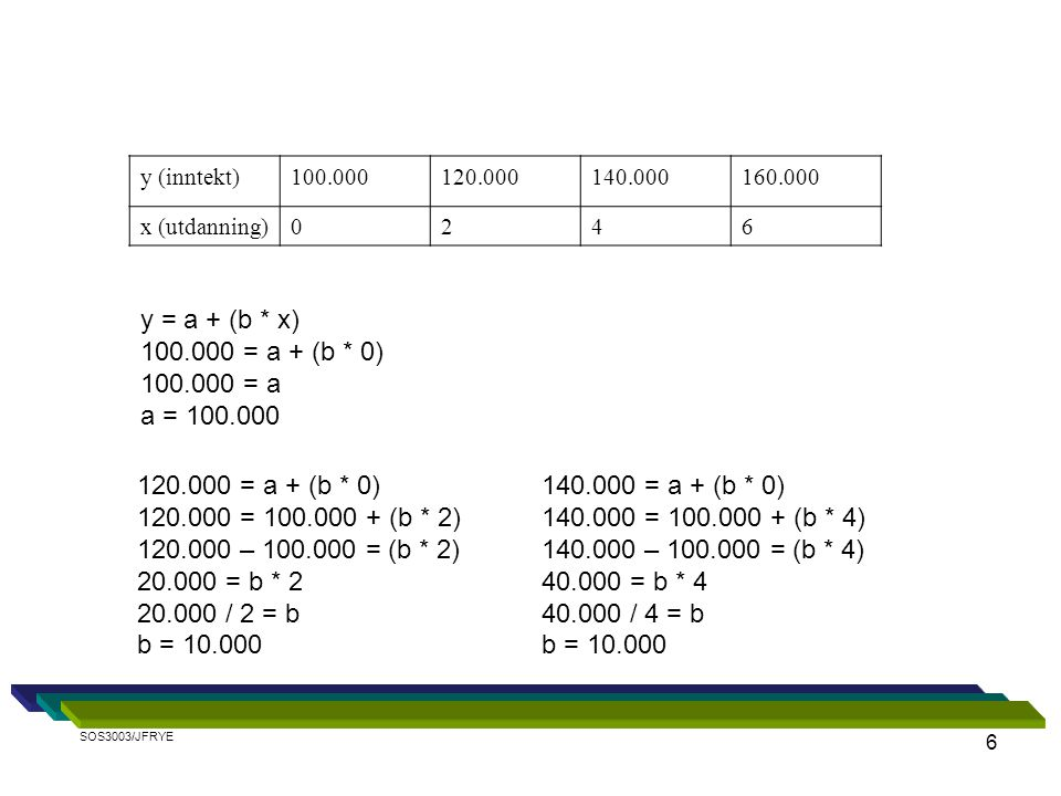 y = a + (b * x) 100.000 = a + (b * 0) 100.000 = a a = 100.000