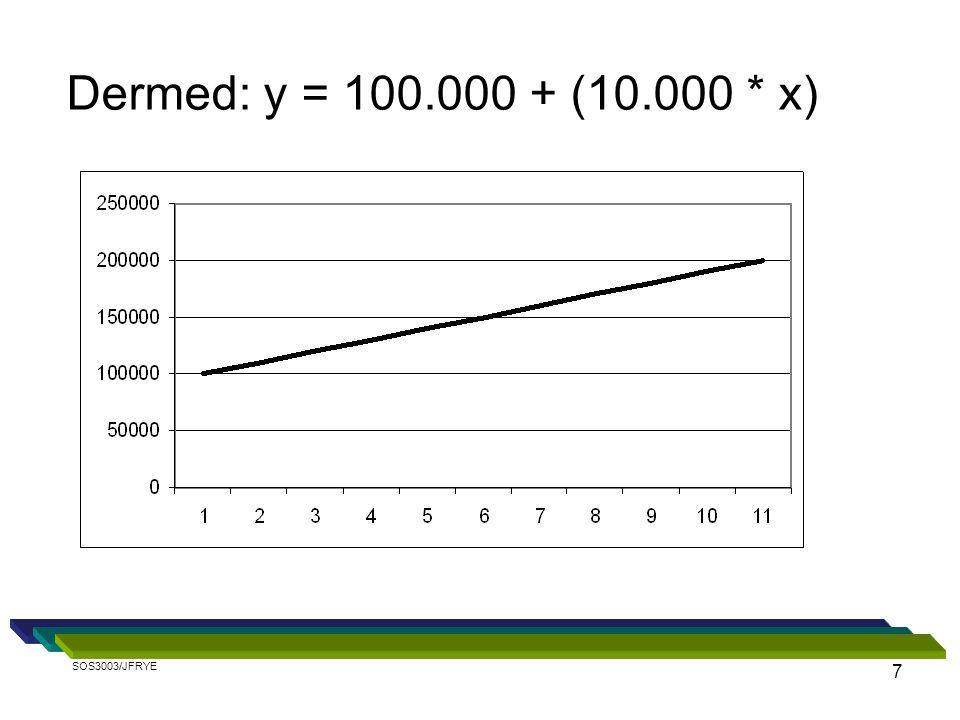Dermed: y = 100.000 + (10.000 * x) SOS3003/JFRYE