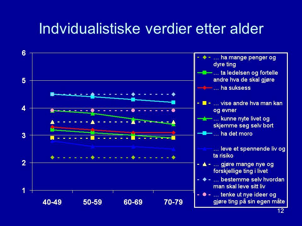 Indvidualistiske verdier etter alder