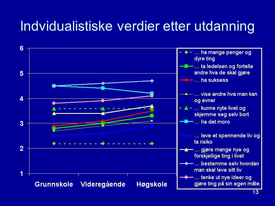 Indvidualistiske verdier etter utdanning