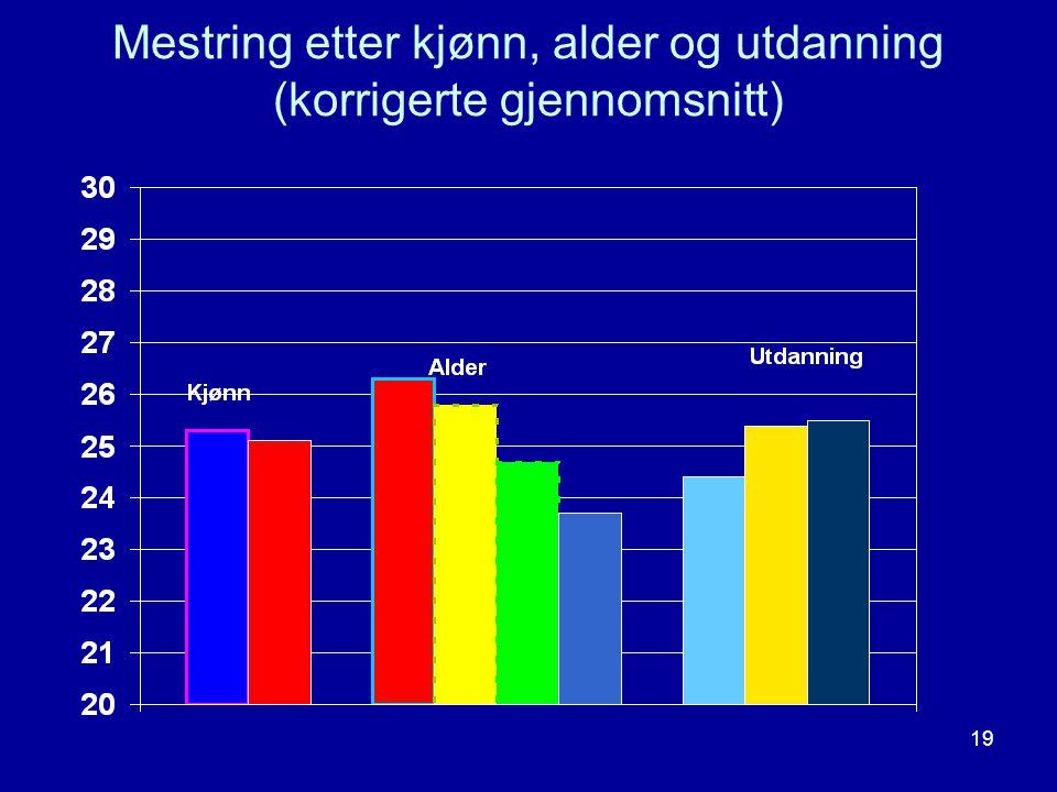 Mestring etter kjønn, alder og utdanning (korrigerte gjennomsnitt)