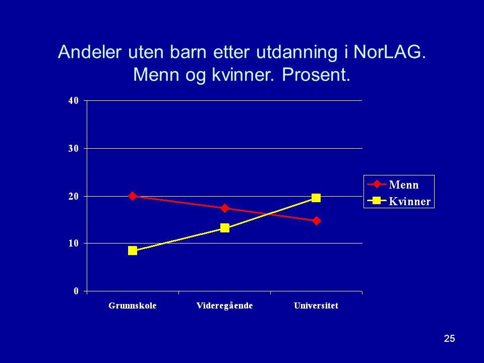 Andeler uten barn etter utdanning i NorLAG. Menn og kvinner. Prosent.