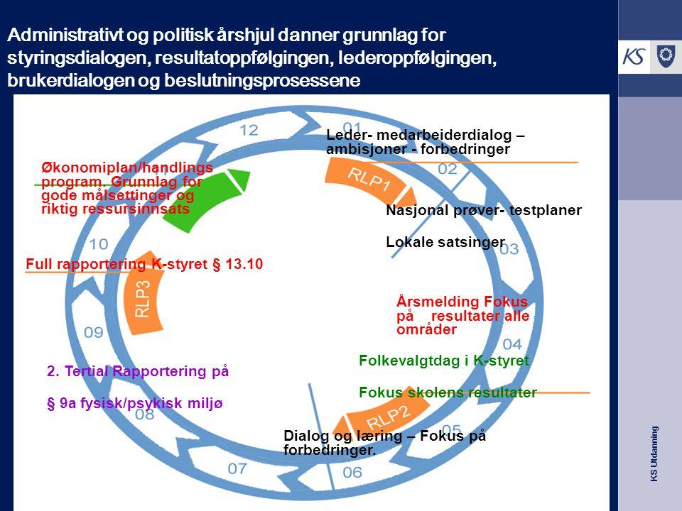 Administrativt og politisk årshjul danner grunnlag for styringsdialogen, resultatoppfølgingen, lederoppfølgingen, brukerdialogen og beslutningsprosessene