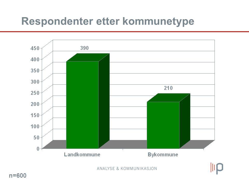 Respondenter etter kommunetype