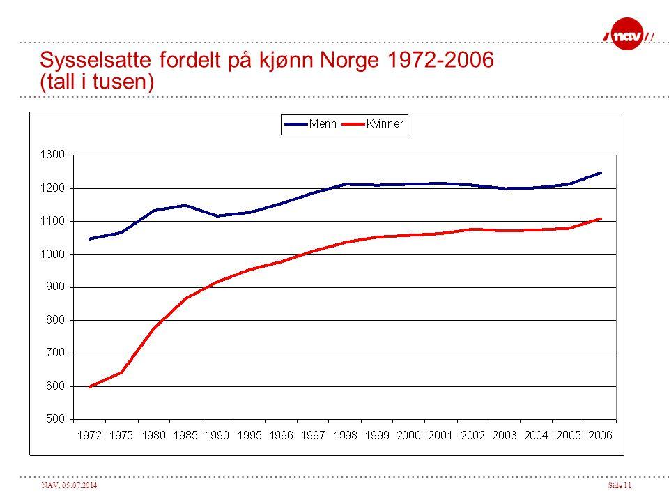 Sysselsatte fordelt på kjønn Norge 1972-2006 (tall i tusen)
