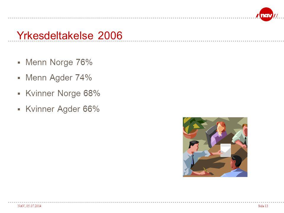 Yrkesdeltakelse 2006 Menn Norge 76% Menn Agder 74% Kvinner Norge 68%